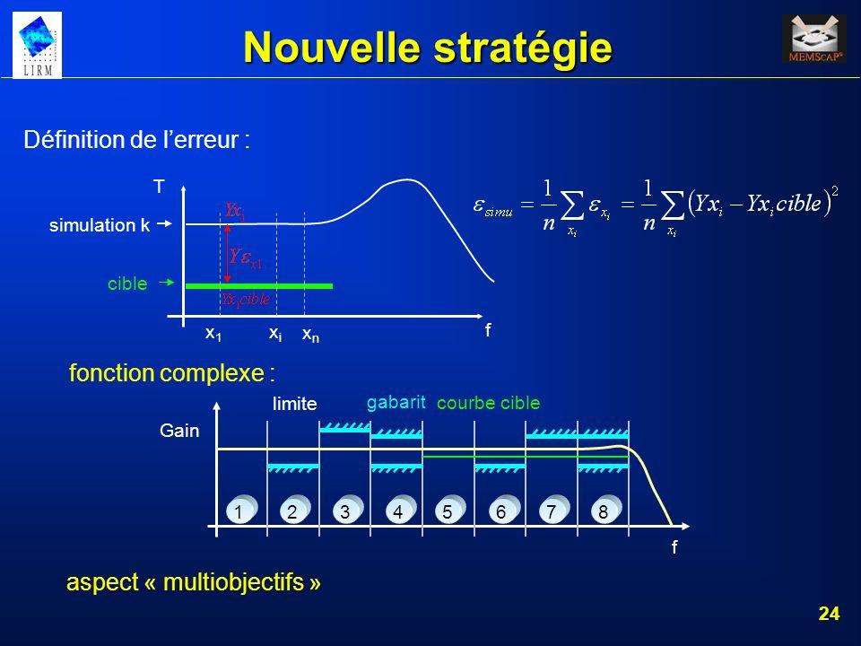 Nouvelle stratégie Définition de l'erreur : fonction complexe :