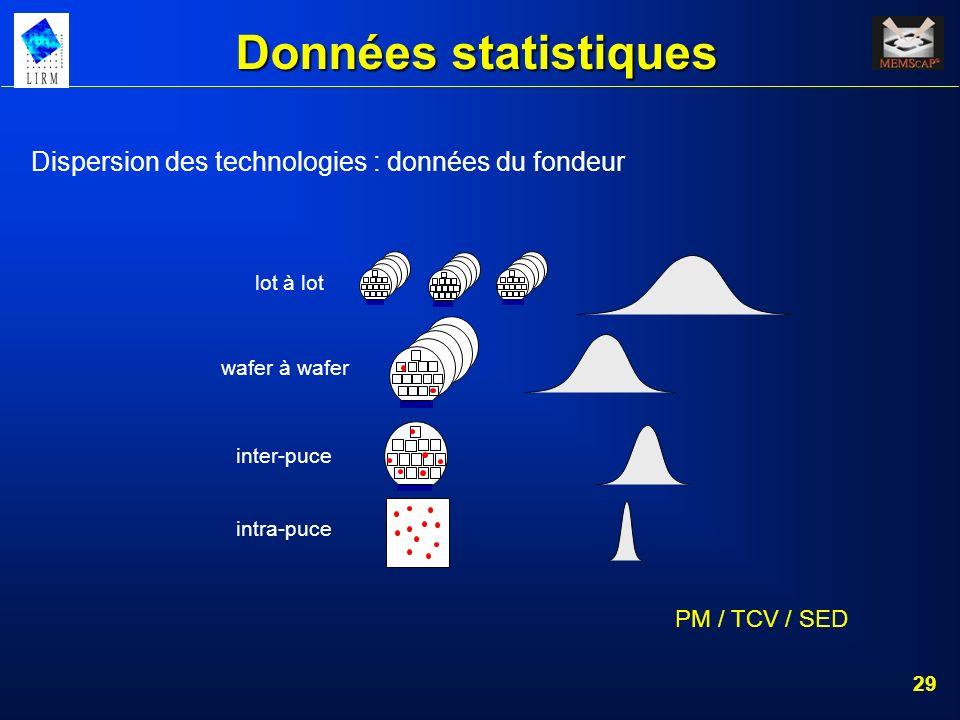 Données statistiques Dispersion des technologies : données du fondeur