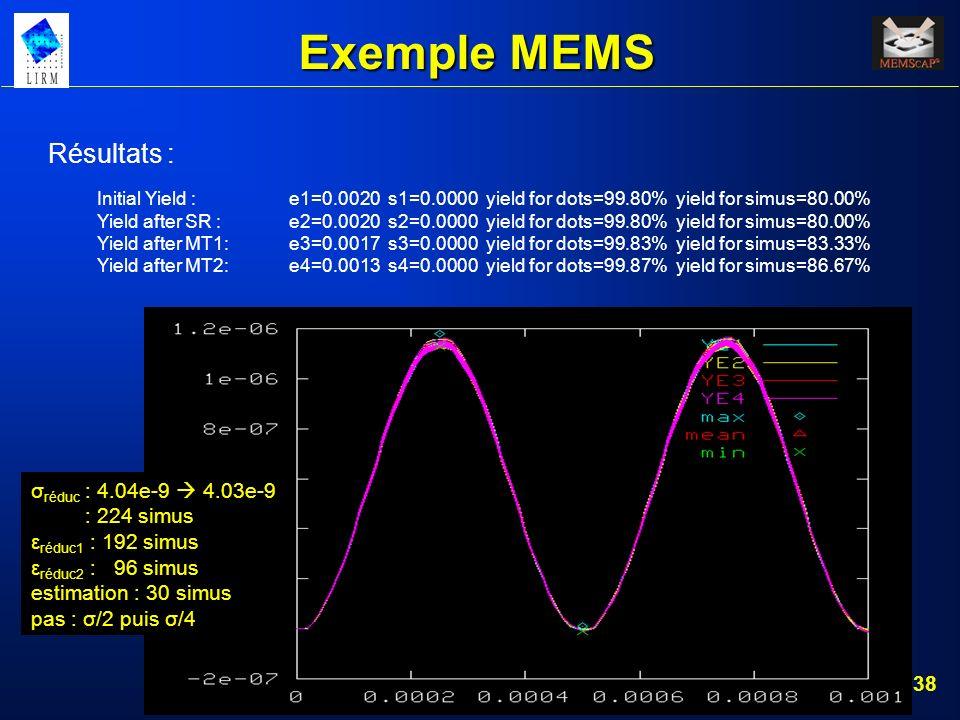 Exemple MEMS Résultats : σréduc : 4.04e-9  4.03e-9 : 224 simus