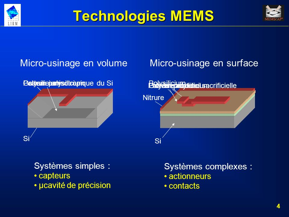 Technologies MEMS Micro-usinage en volume Micro-usinage en surface