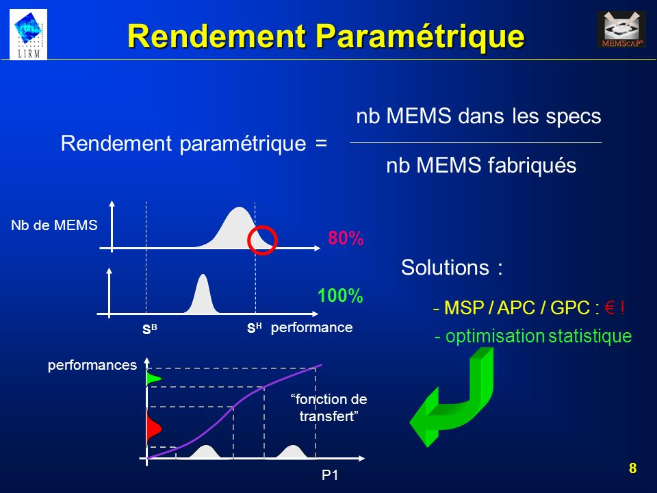 Rendement Paramétrique