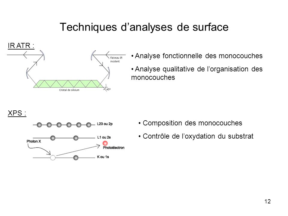 Techniques d'analyses de surface