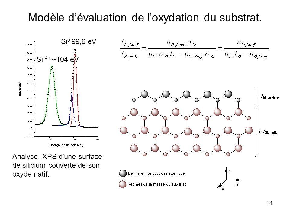 Modèle d'évaluation de l'oxydation du substrat.