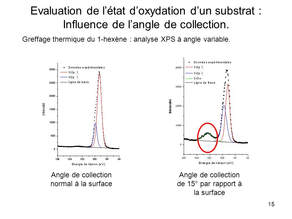 Evaluation de l'état d'oxydation d'un substrat : Influence de l'angle de collection.