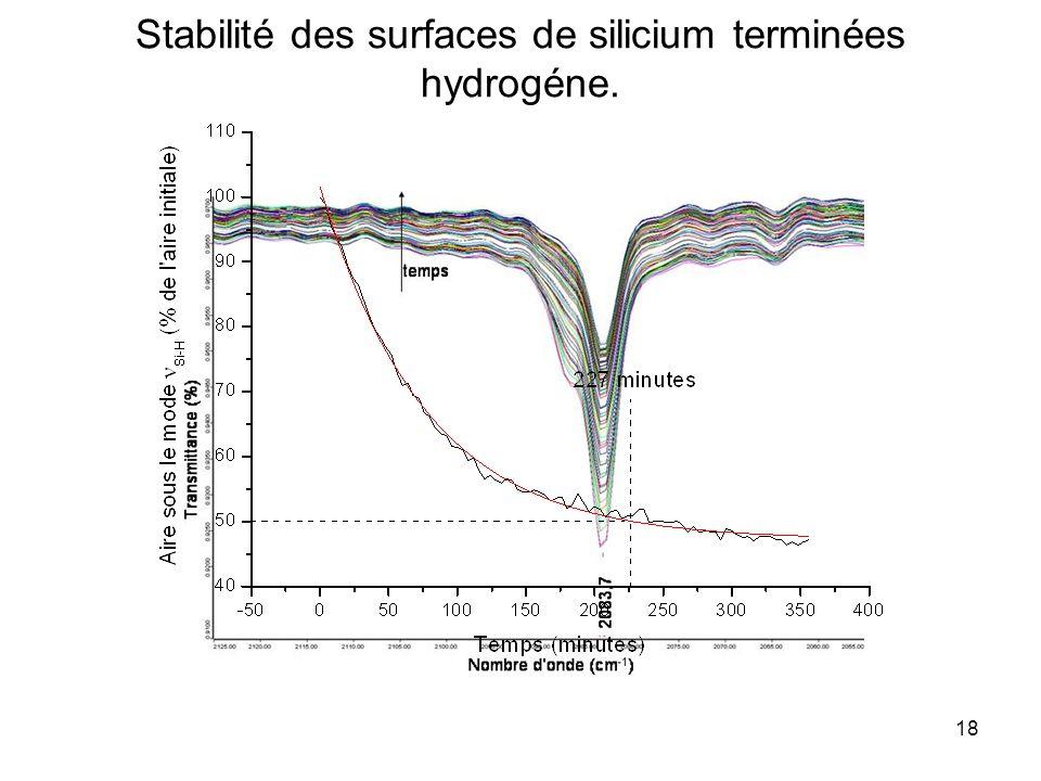 Stabilité des surfaces de silicium terminées hydrogéne.