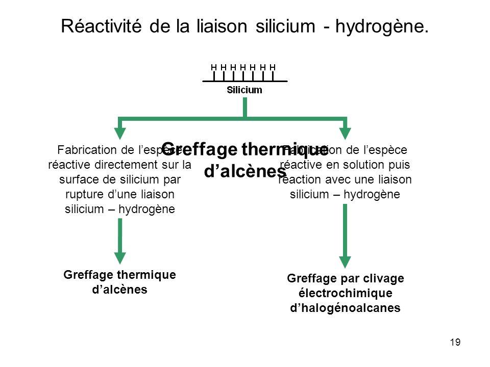 Réactivité de la liaison silicium - hydrogène.