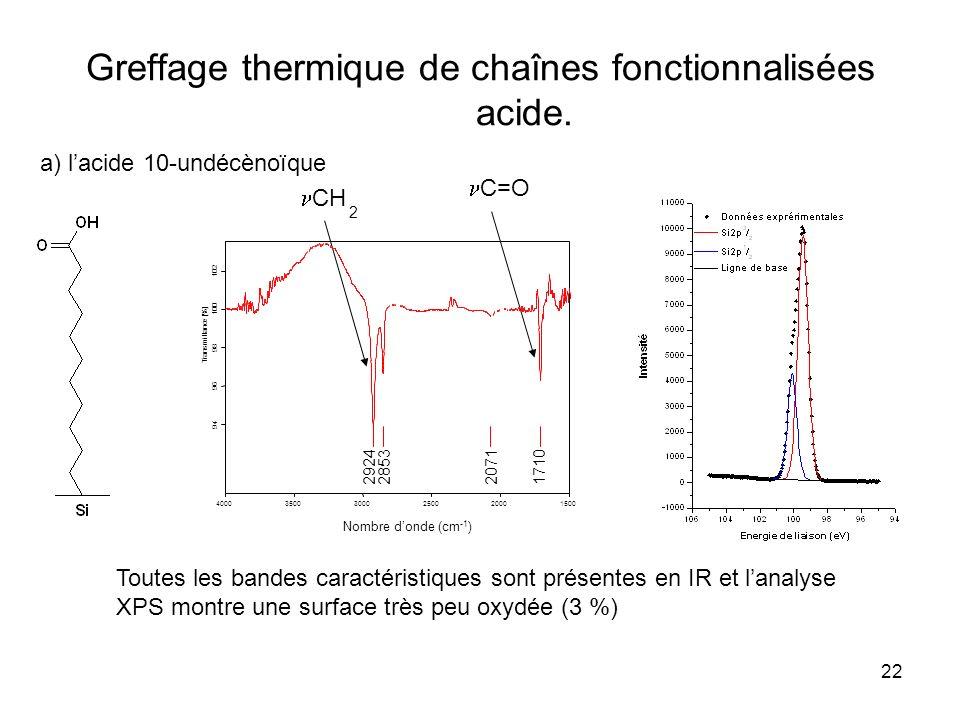 Greffage thermique de chaînes fonctionnalisées acide.