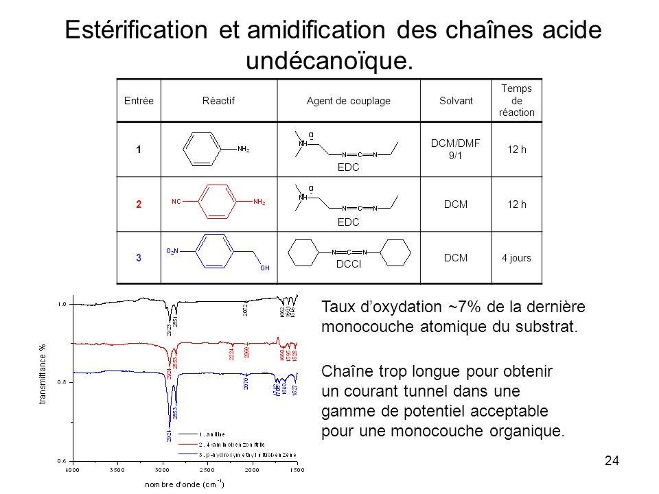 Estérification et amidification des chaînes acide undécanoïque.