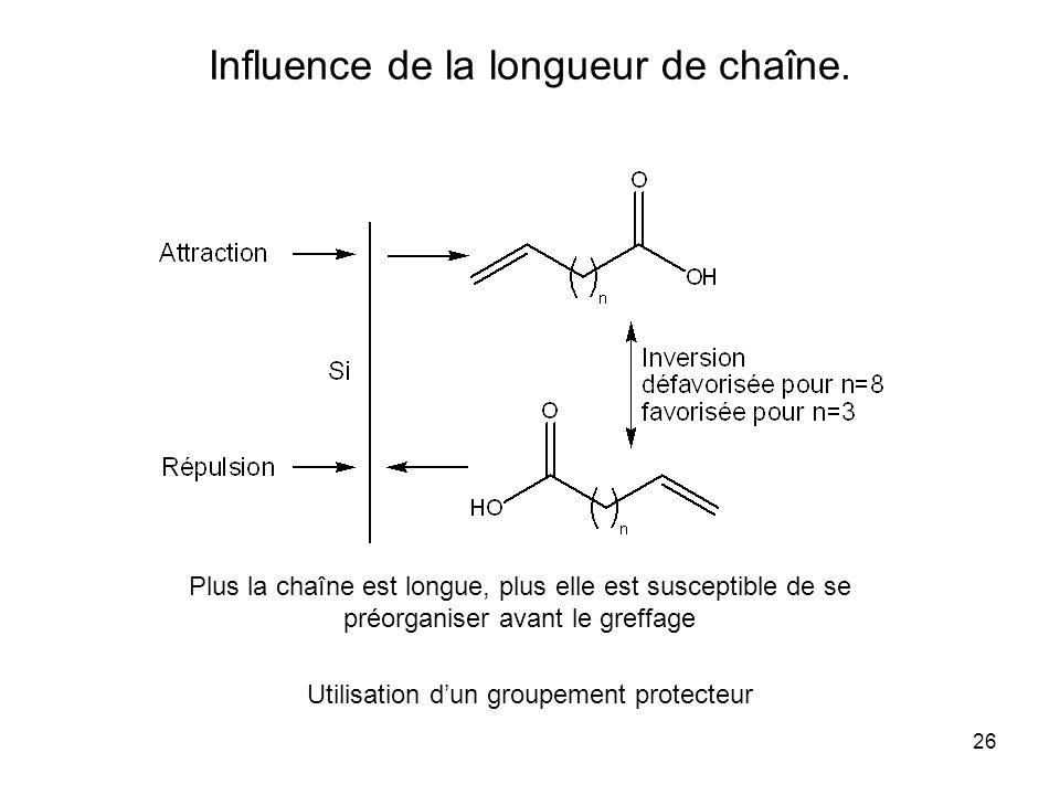 Influence de la longueur de chaîne.