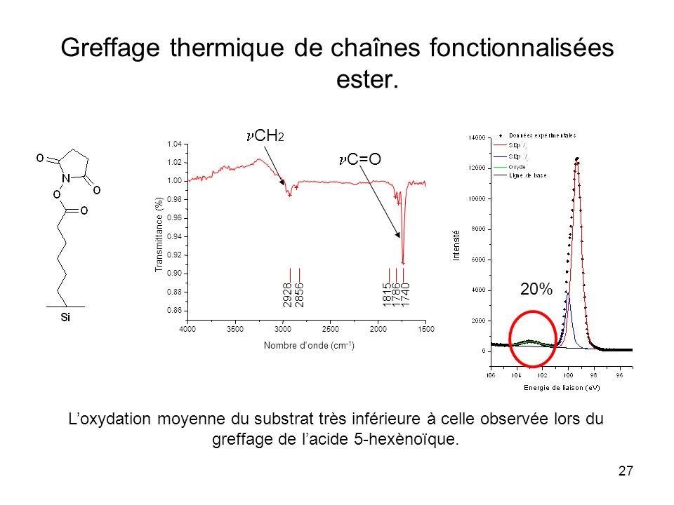 Greffage thermique de chaînes fonctionnalisées ester.