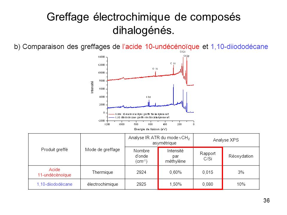 Greffage électrochimique de composés dihalogénés.