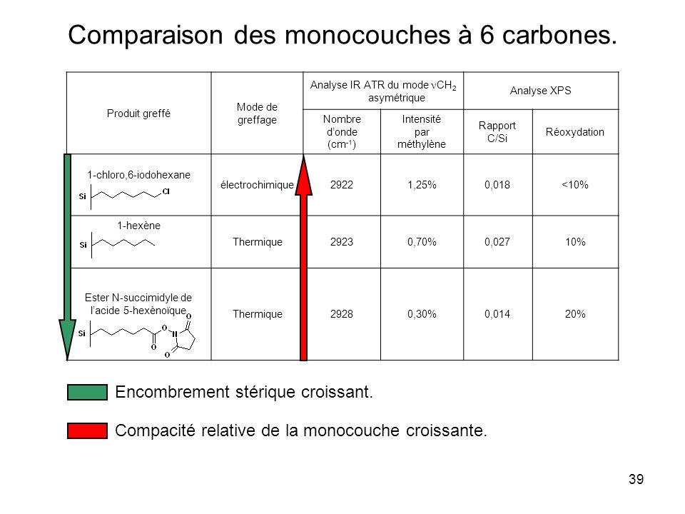 Comparaison des monocouches à 6 carbones.
