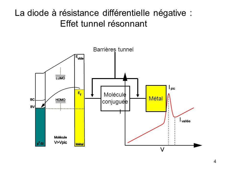 La diode à résistance différentielle négative : Effet tunnel résonnant