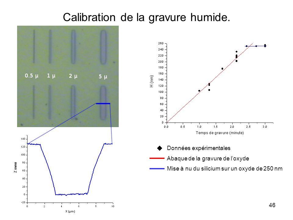 Calibration de la gravure humide.