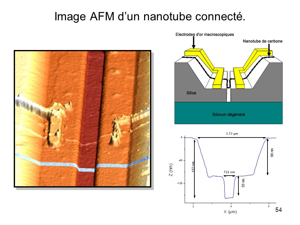 Image AFM d'un nanotube connecté.