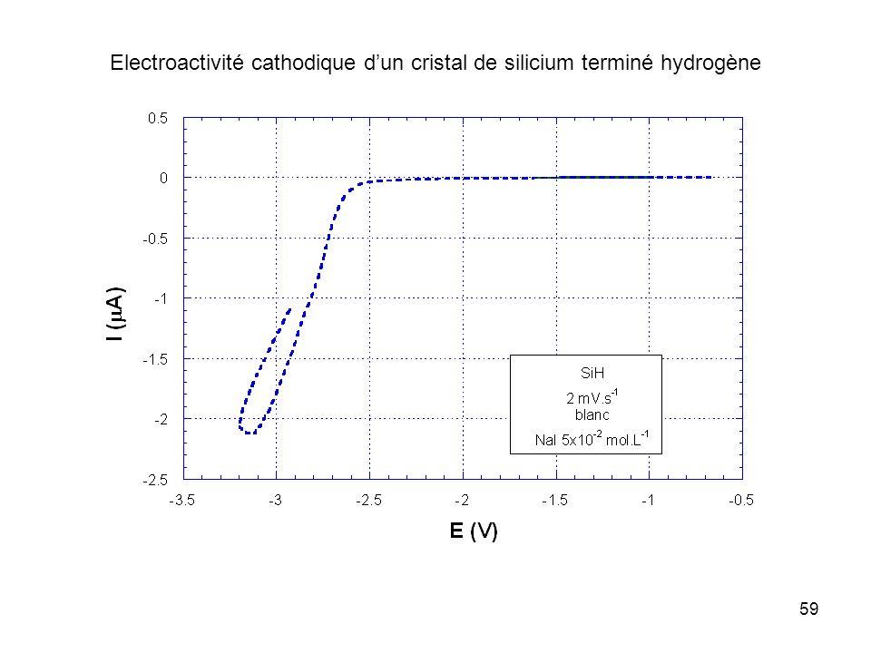 Electroactivité cathodique d'un cristal de silicium terminé hydrogène