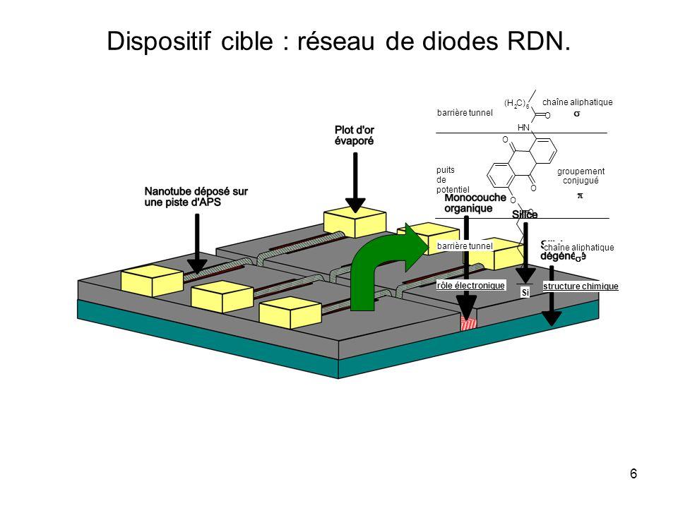 Dispositif cible : réseau de diodes RDN.