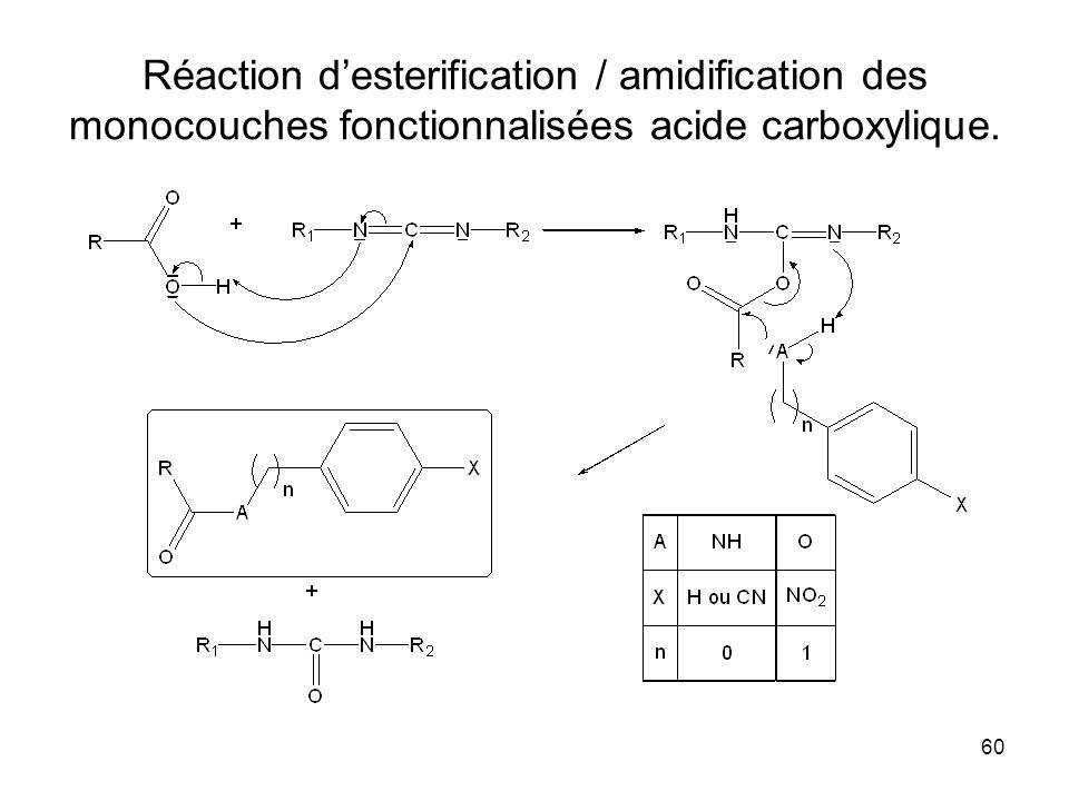 Réaction d'esterification / amidification des monocouches fonctionnalisées acide carboxylique.