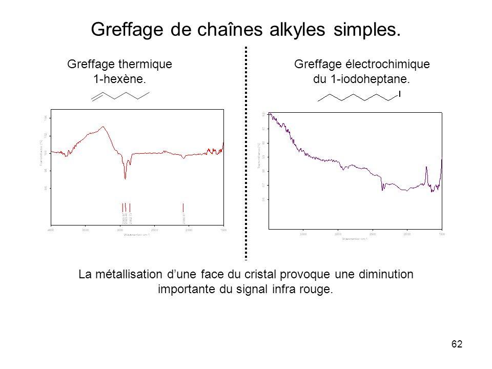 Greffage de chaînes alkyles simples.