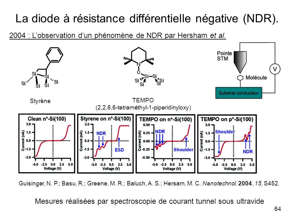 La diode à résistance différentielle négative (NDR).