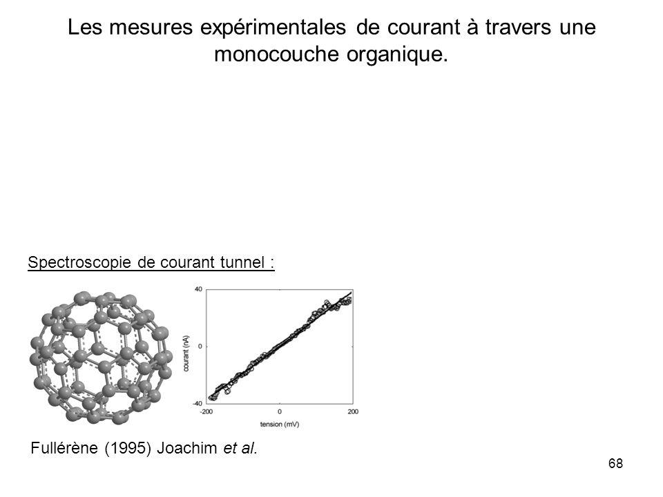 Les mesures expérimentales de courant à travers une monocouche organique.