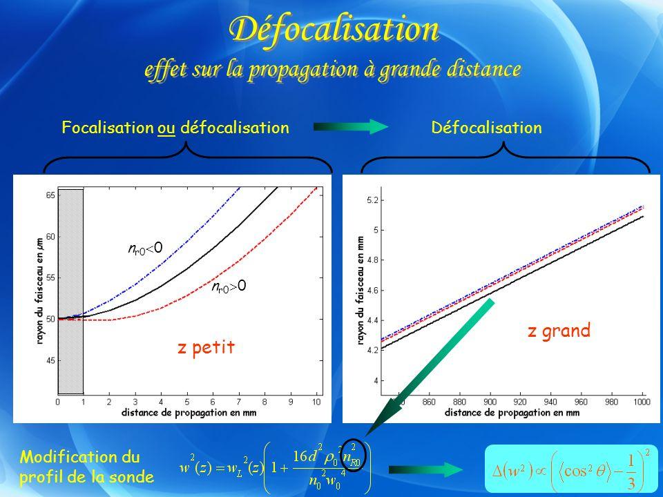 Défocalisation effet sur la propagation à grande distance