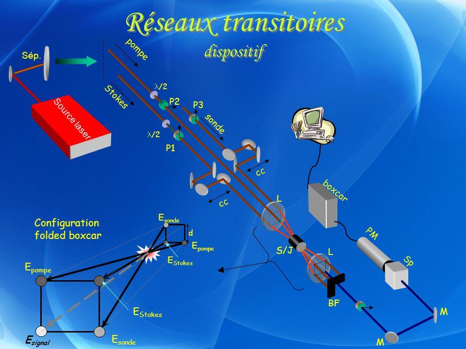 Réseaux transitoires dispositif