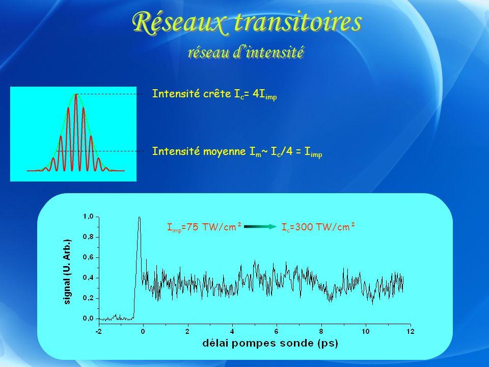 Réseaux transitoires réseau d'intensité
