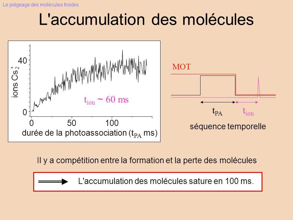 L accumulation des molécules