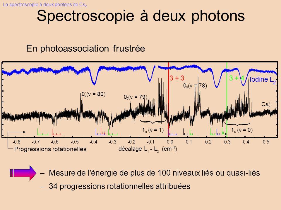 Spectroscopie à deux photons