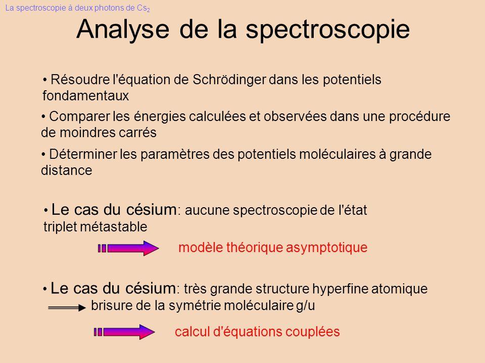 Analyse de la spectroscopie