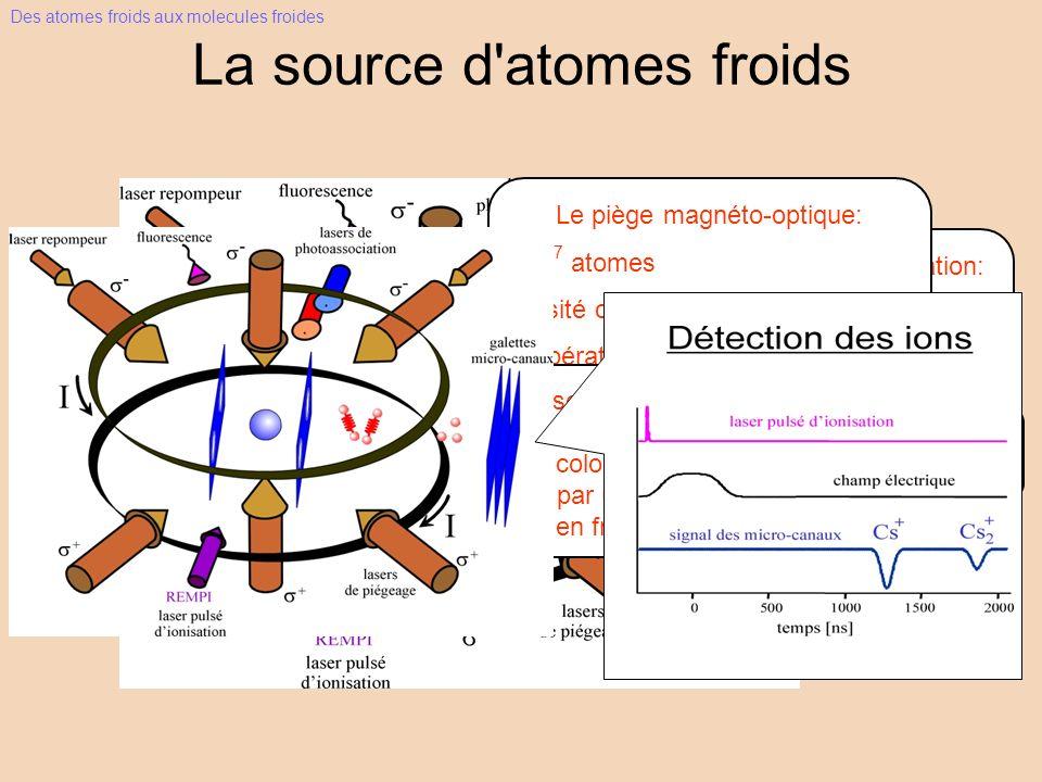 La source d atomes froids