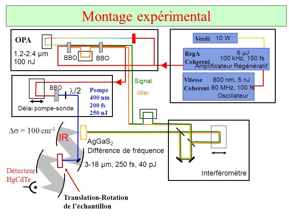 Montage expérimental IR OPA l/2 Ds = 100 cm-1 1.2-2.4 µm 100 nJ AgGaS2