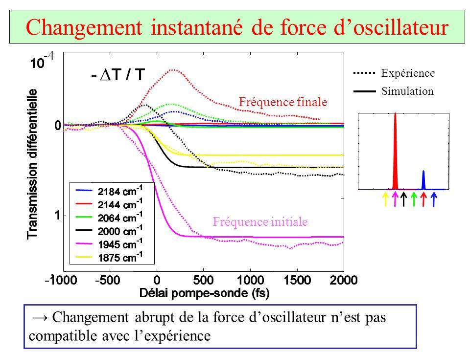 Changement instantané de force d'oscillateur
