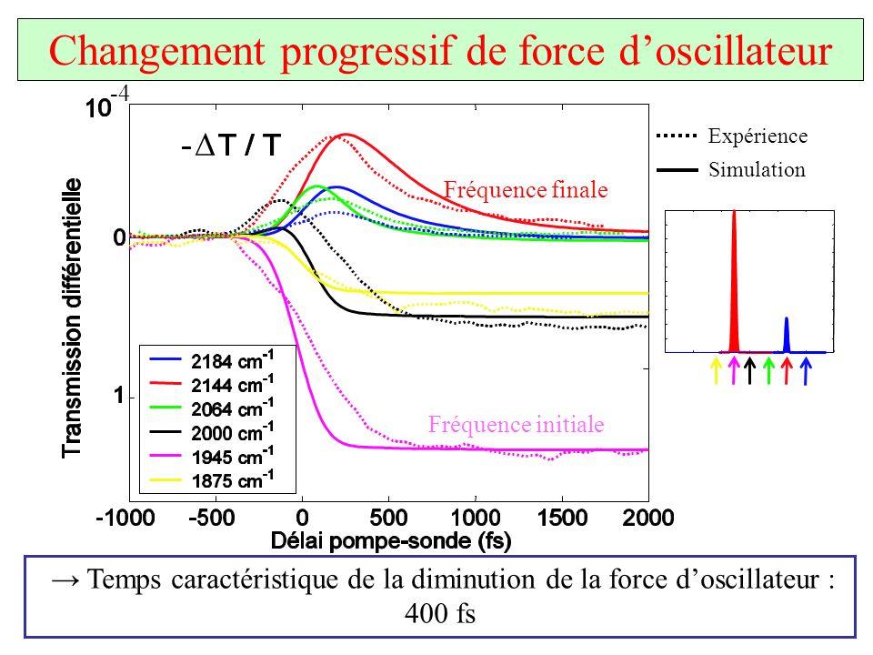 Changement progressif de force d'oscillateur