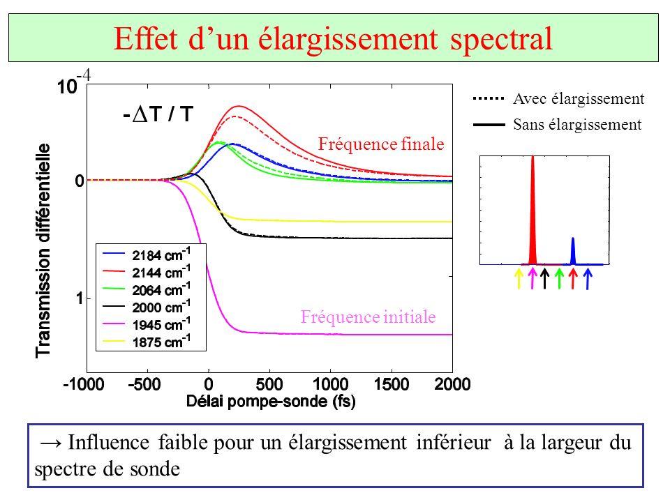 Effet d'un élargissement spectral
