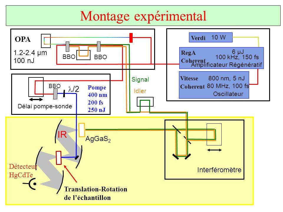 Montage expérimental IR OPA l/2 1.2-2.4 µm 100 nJ AgGaS2 Détecteur