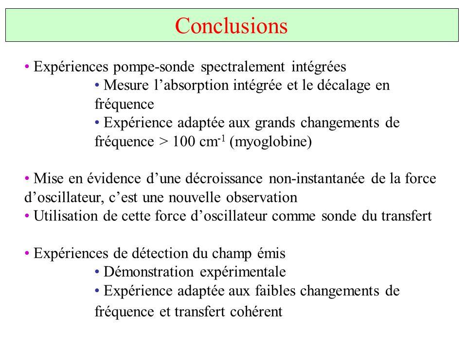 Conclusions Expériences pompe-sonde spectralement intégrées