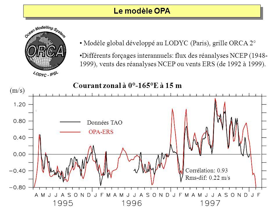 Le modèle OPA Courant zonal à 0°-165°E à 15 m U à 0°-110°W à 75 m