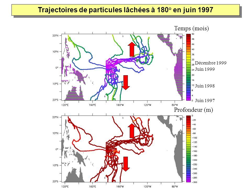 Trajectoires de particules lâchées à 180° en juin 1997