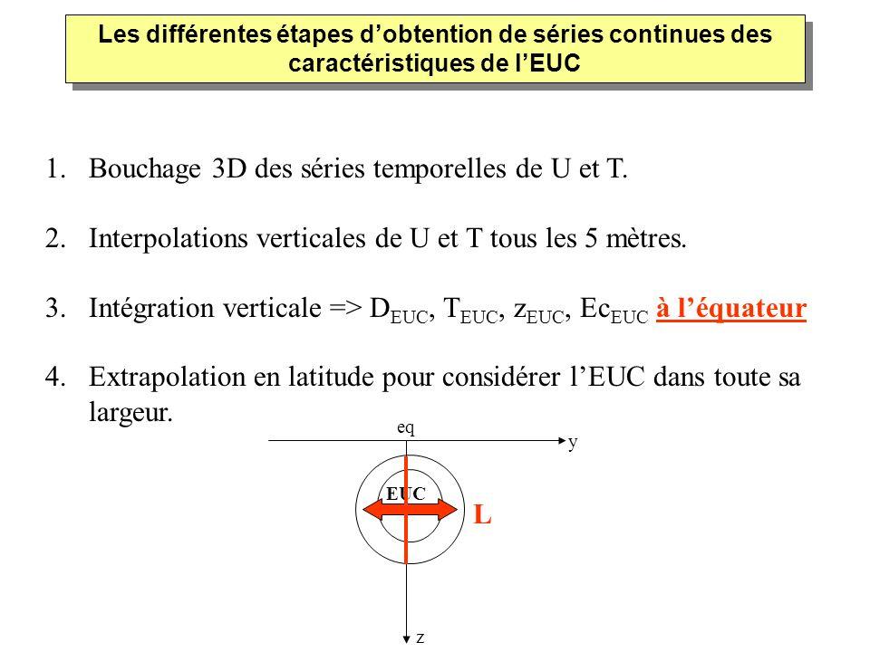 Bouchage 3D des séries temporelles de U et T.