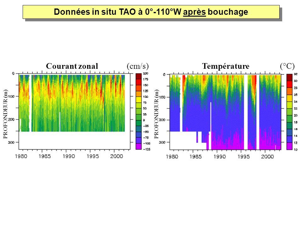 Données in situ TAO à 0°-110°W après bouchage