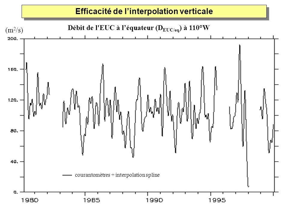 Efficacité de l'interpolation verticale