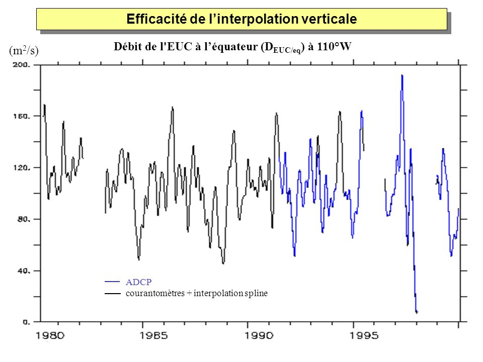Efficacité de l'interpolation verticale