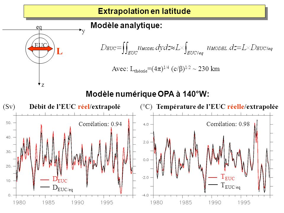 Extrapolation en latitude