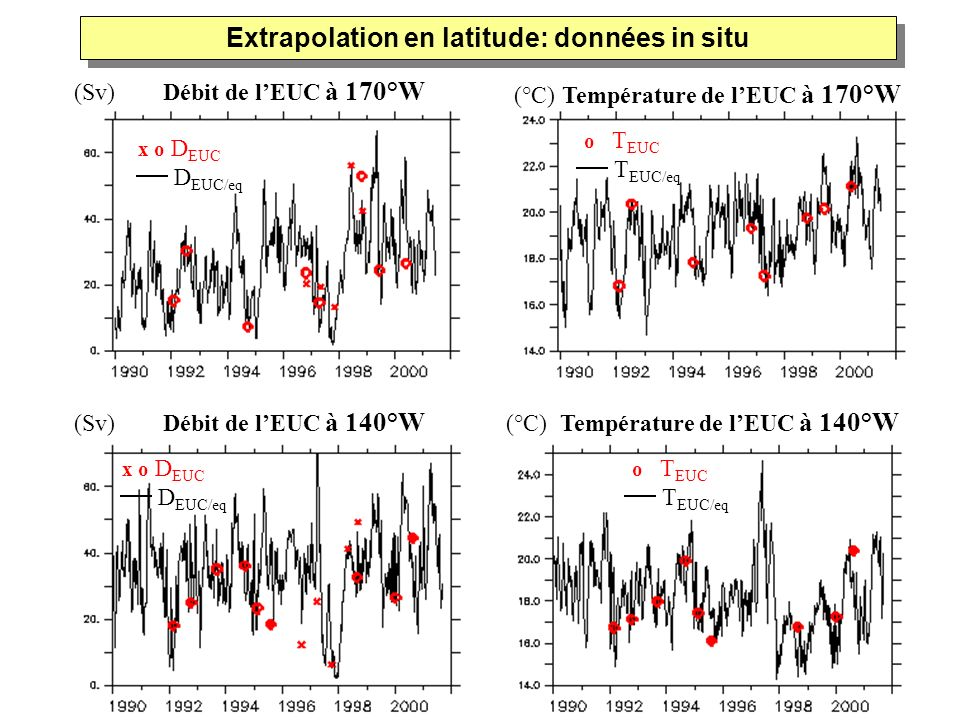 Extrapolation en latitude: données in situ