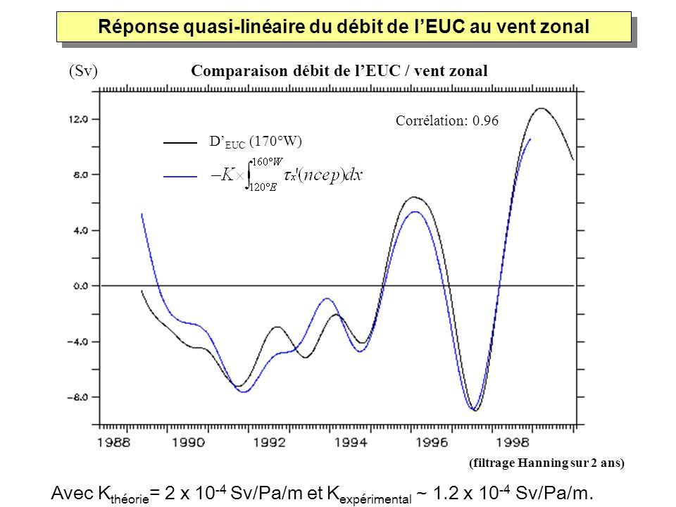 Réponse quasi-linéaire du débit de l'EUC au vent zonal