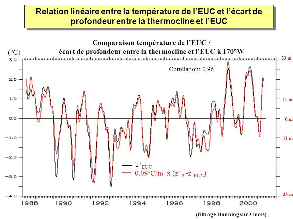 Relation linéaire entre la température de l'EUC et l'écart de profondeur entre la thermocline et l'EUC