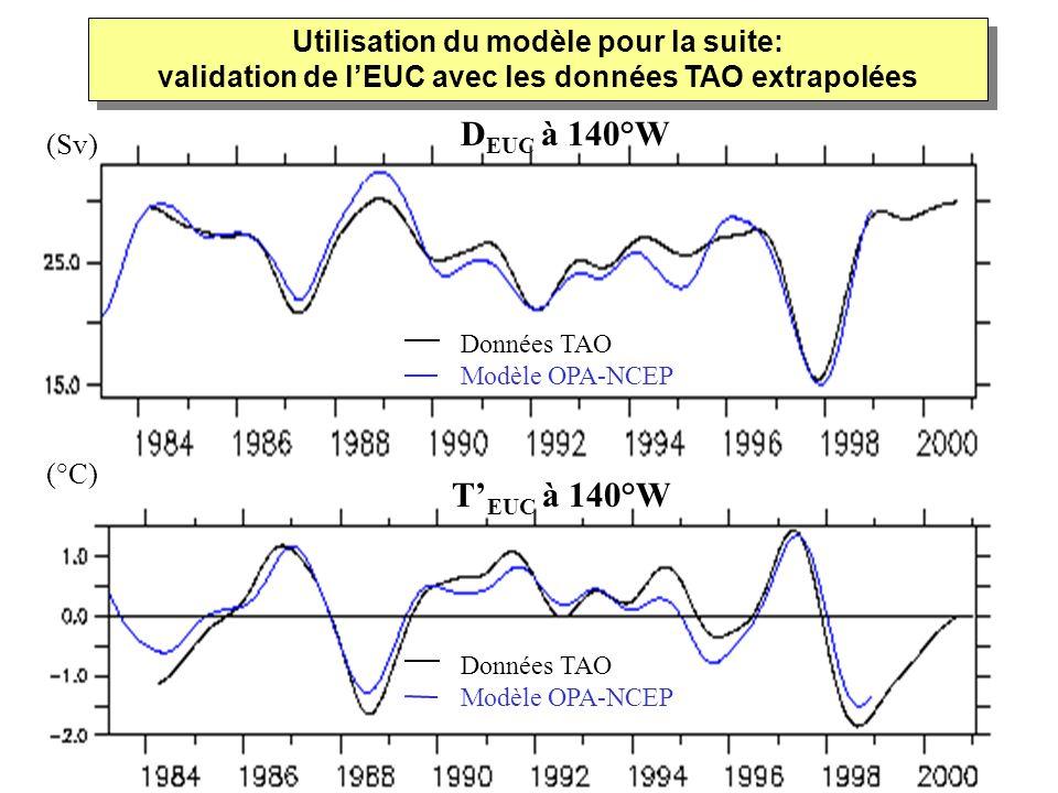 Utilisation du modèle pour la suite: validation de l'EUC avec les données TAO extrapolées
