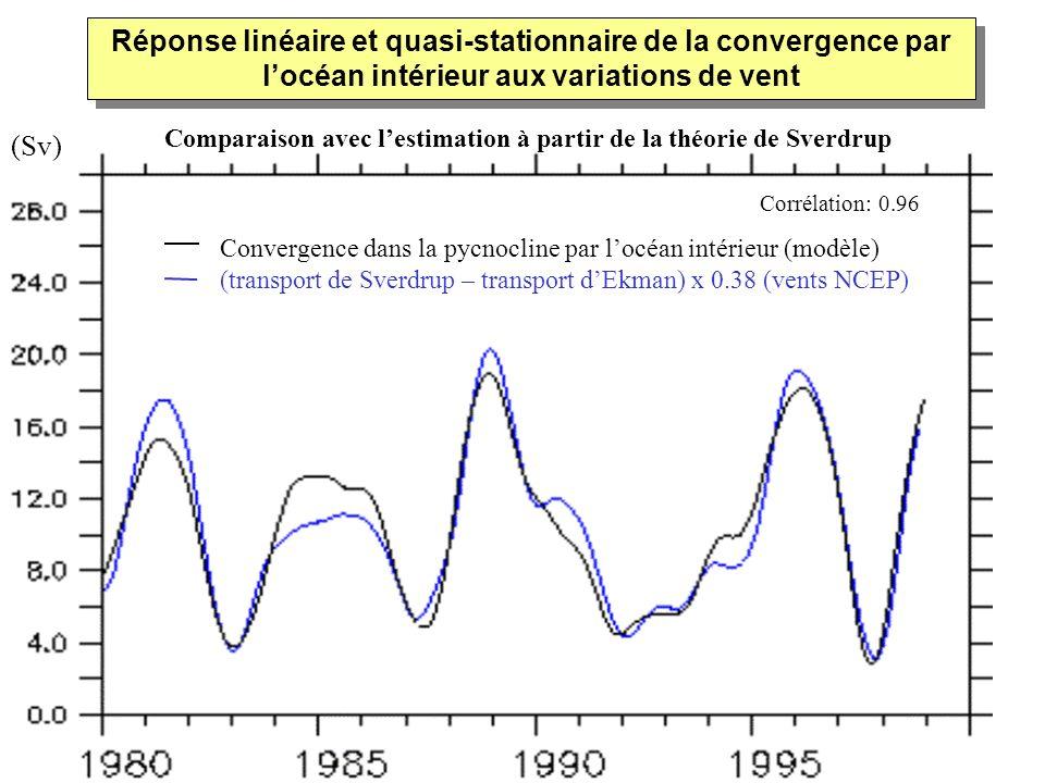 Comparaison avec l'estimation à partir de la théorie de Sverdrup (Sv)